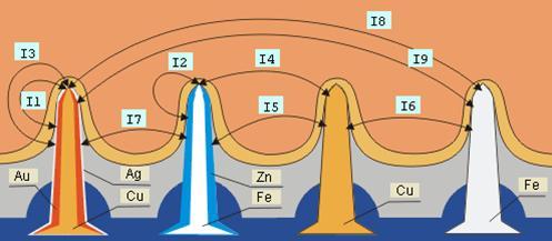 Схема гальванических токов между иголками аппликатора